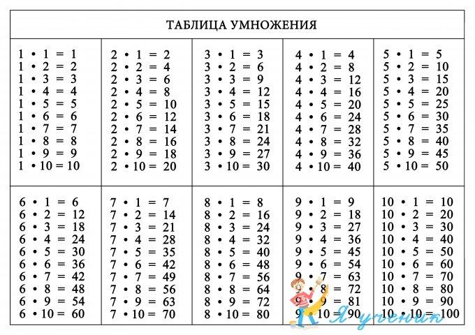 таблица умножения и деления карточки распечатать